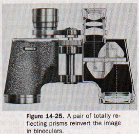 A pair of totally reflecting prisms reinvert the image in binoculars